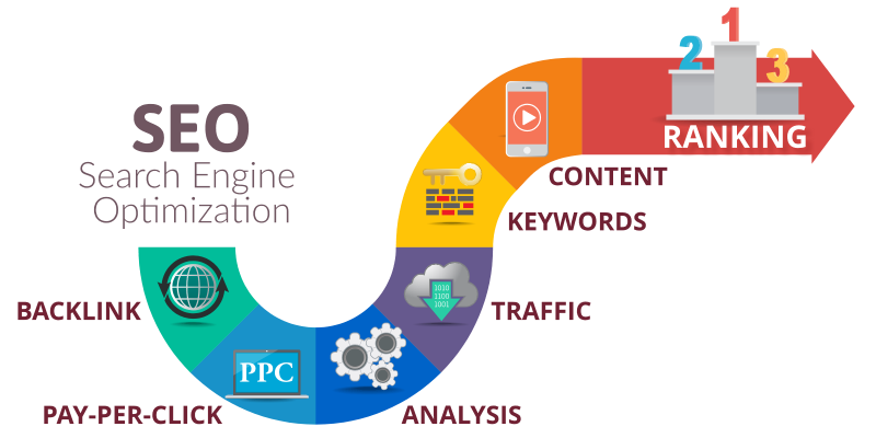 Search Engine Marketing Services by Celebration Web Design